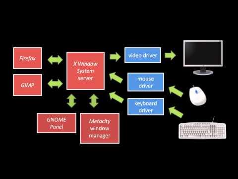 Unix terminals and shells - 1 of 5