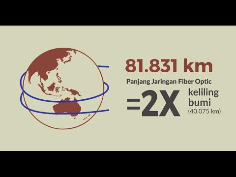 Jaringan Telekomunikasi, Dahulu dan Sekarang #UntukIndonesia