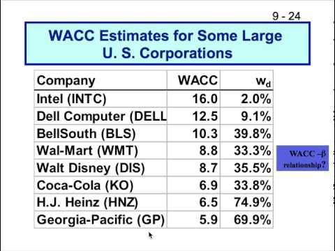 Cost of Capital WACC