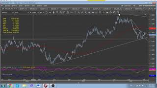FX Market View (Majors) 16 July 2018 by FutureTrend, Forex News, Forex Alerts, FX Levels to Watch