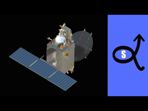 Mangalyaan (space research)