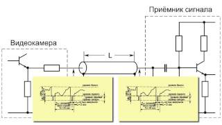 Коаксиальный кабель для видеонаблюдения: предельная длина(http://www.security-bridge.com Коаксиальный кабель при его использовании в видеонаблюдении имеет физические ограничени..., 2014-06-09T04:38:42.000Z)