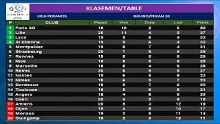 Download Video Hasil Liga Perancis & Klasemen 14 Januari 2019 | Ligue 1 France MP3 3GP MP4