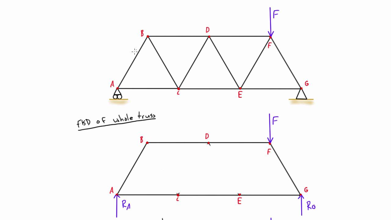 hight resolution of truss analysis by method of joints explained