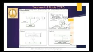 COPD: A review of what's new in the updated GOLD guidelines