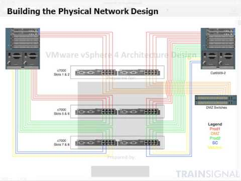 Creating A Physical Network Design Youtube