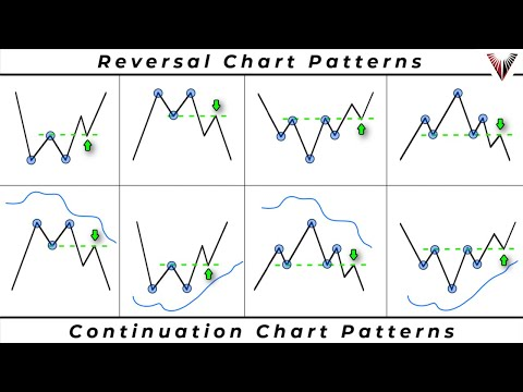 The Only Chart Pattern Trading Video You Will Ever Need... (New Strategies Included)