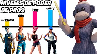 NIVELES DE PODER DE LOS PROS HISPANOS | Fortnite: Battle Royale