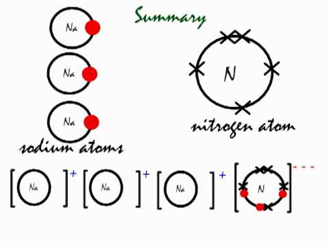 This is how the ionic bond forms in Sodium Nitride (Na3N