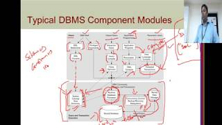Database Management Systems #13 Three Schema Architecure , Data Independence and DBMS Components
