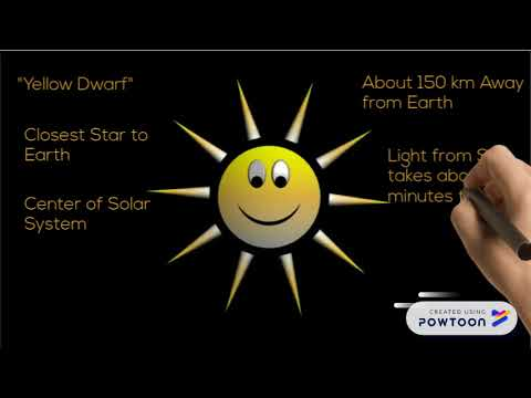 Basic information about Solar System