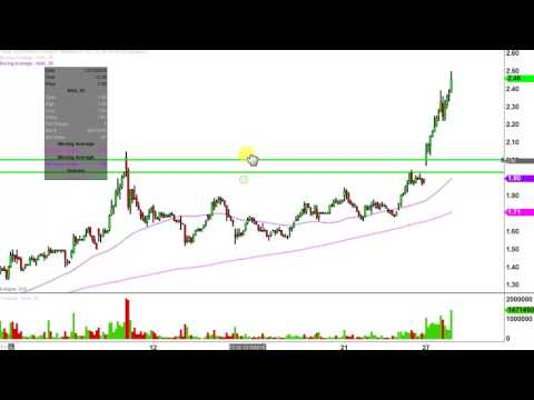 Northern Dynasty Minerals Ltd - NAK Stock Chart Technical Analysis for 12-27-16