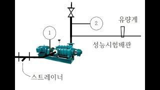 [제13보]소방펌프(성능시험) 이야기, 흡입수두(NPS…