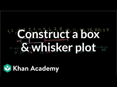 Constructing a box and whisker plot | Probability and Statistics | Khan Academy