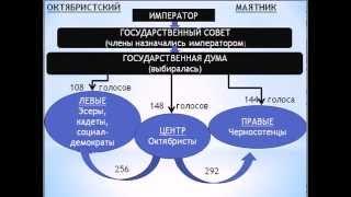 Столыпин и Столыпинская аграрная реформа