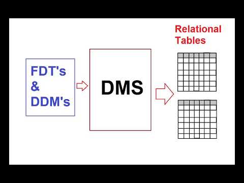 ADS -Part 3 - Converting ADABAS data to Relational Format