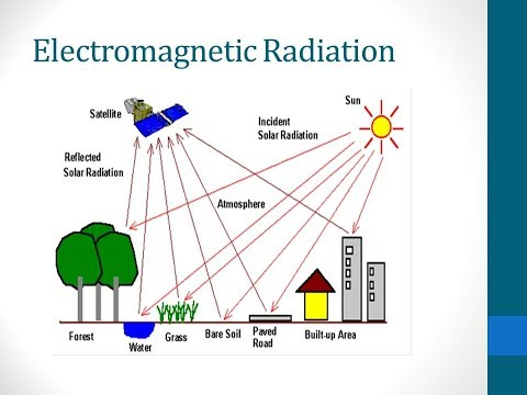 What is Electromagnetic Radiation ? || Essential Science || Terms ||