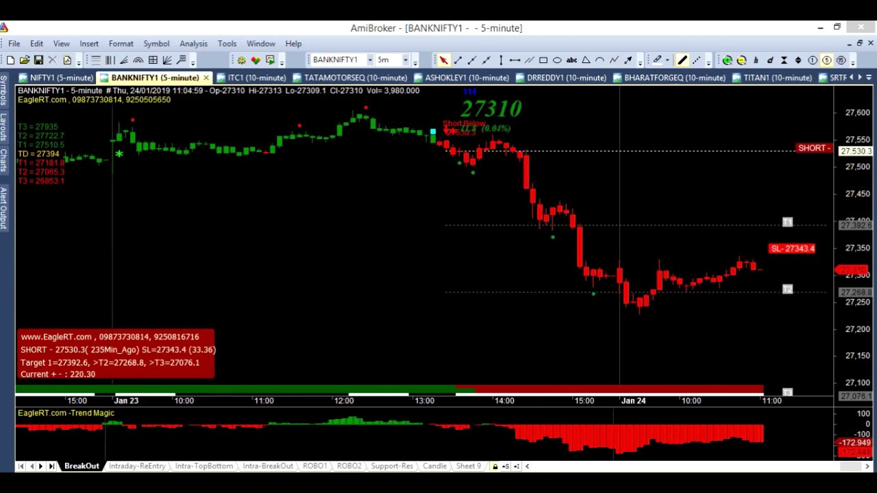 Best buy sell signal software, auto buy sell signal software