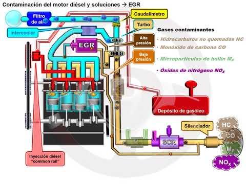 Recirculación de gases de escape EGR en el motor diésel (1/6)