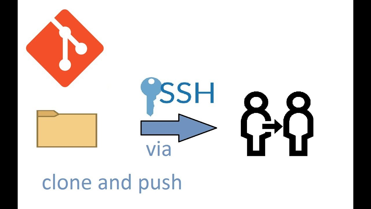 How to clone project and push changes on git using ssh key