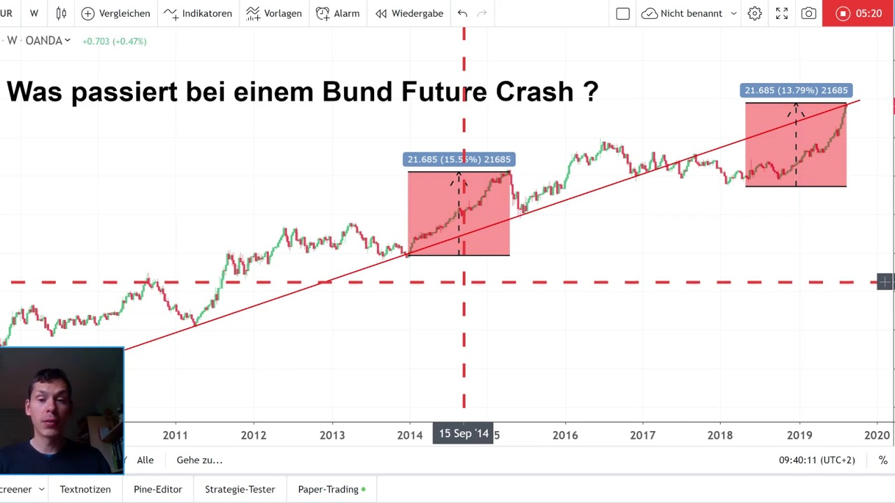 Bund Future Realtime Kostenlos