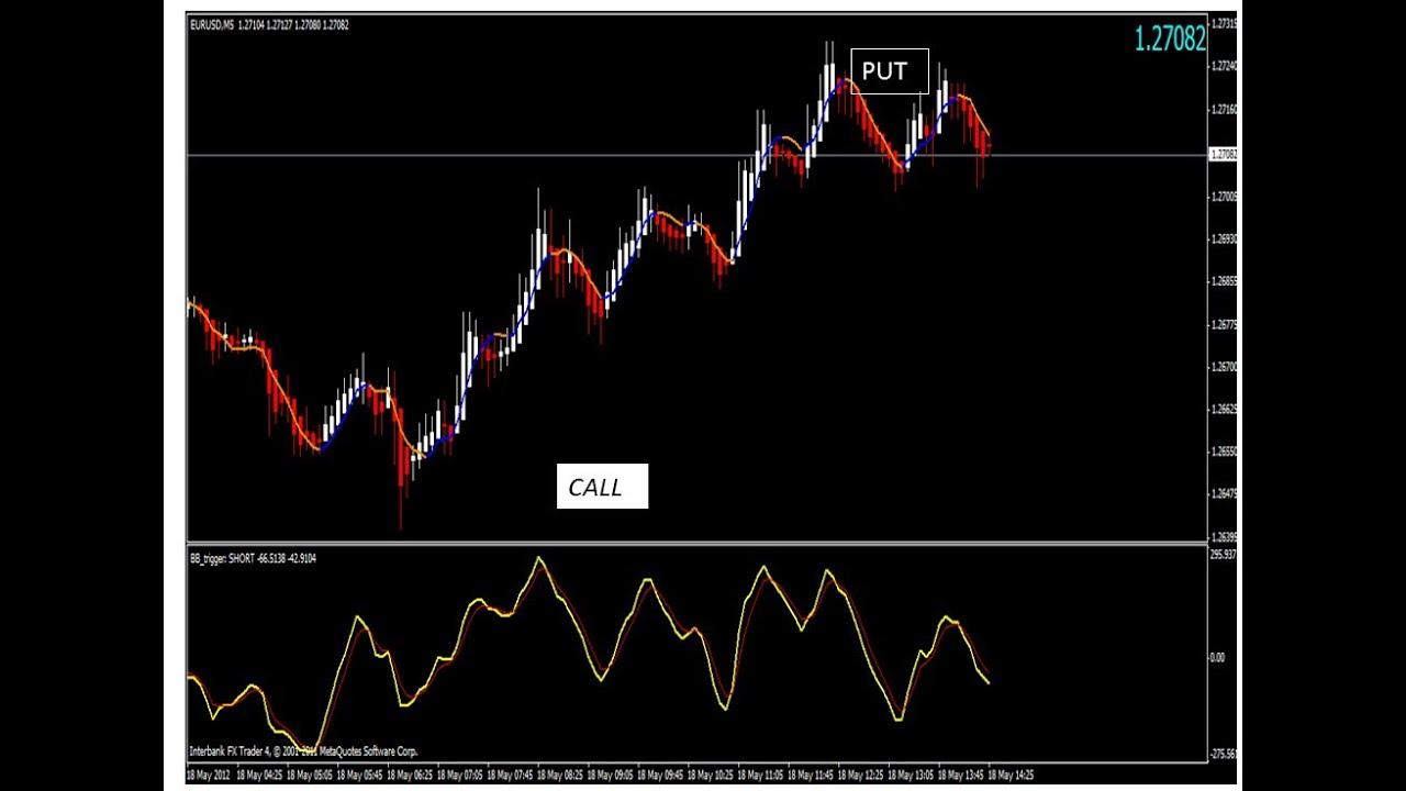 Opciones binarias o comercio de divisas