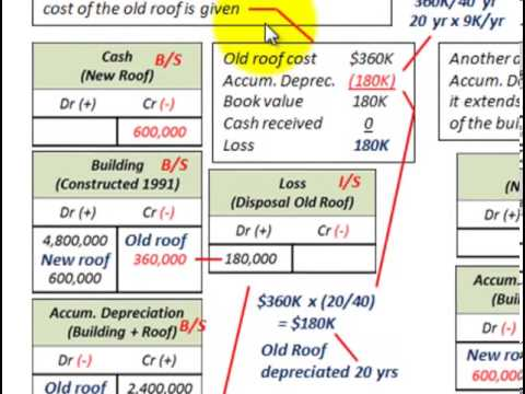Depreciation Accounting (Change In Rate Estimate Due To Replacement Or  Improvement)