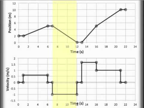 Position vs  Time and Velocity vs  Time Graphing, PT and VT graphing