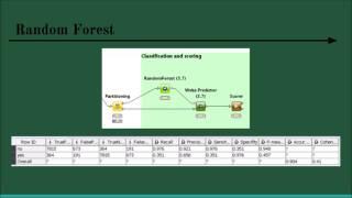 Bank Marketing Data Mining Project using KNIME
