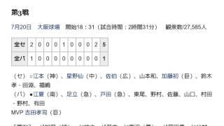 「1976年のオールスターゲーム (日本プロ野球)」とは ウィキ動画