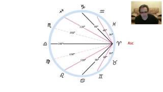 Теория домов гороскопа часть 2