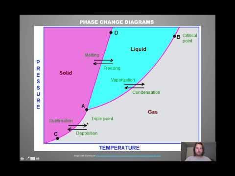 Chem Unit 5P: Phase Change Diagrams