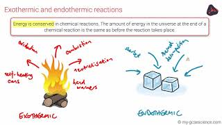 GCSE Chemistry Exothermic and endothermic reactions (Edexcel 9-1)