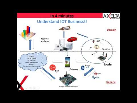 Career Opportunities In IoT