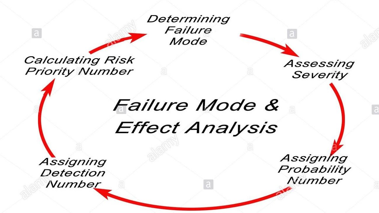 Failure mode and effect analysis (FMEA) by M.S Tutorial