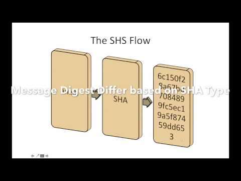 sha 1 tutorial ,how sha 1 works, fips 180,secure hash algorithm tutorial