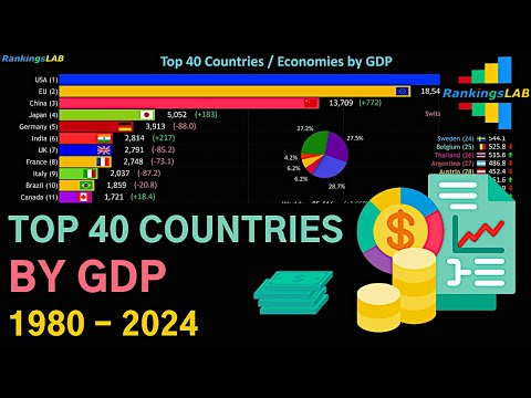 Top 40 Countries By GDP, And The EU (1980 - 2024) [4K]
