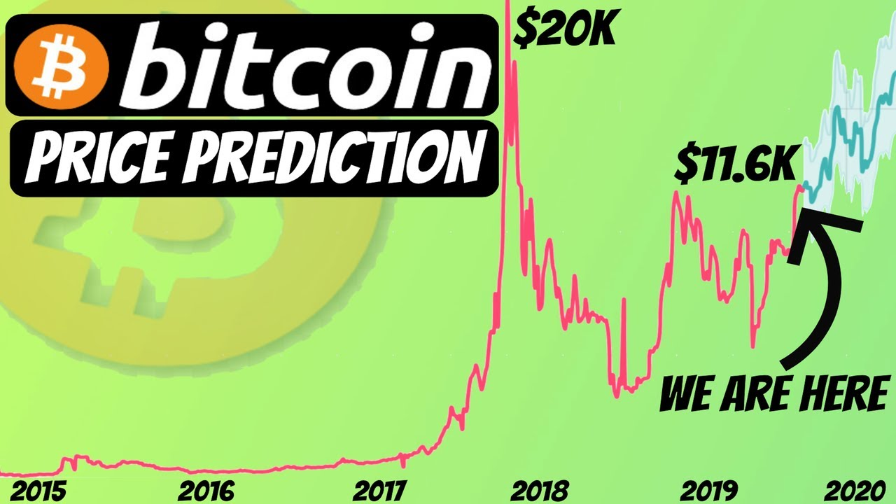 Likely Bitcoin's Price Prediction by the end of 2020 (And Beyond)