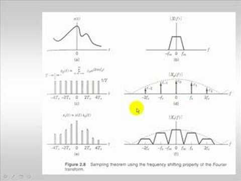 Signal Processing Tutorial:  Sampling/Anti-Aliasing or the Nyquist Sampling Theorem