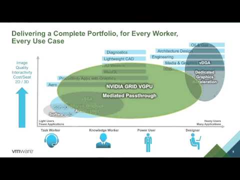 VMware Horizon With NVIDIA GRID VGPU