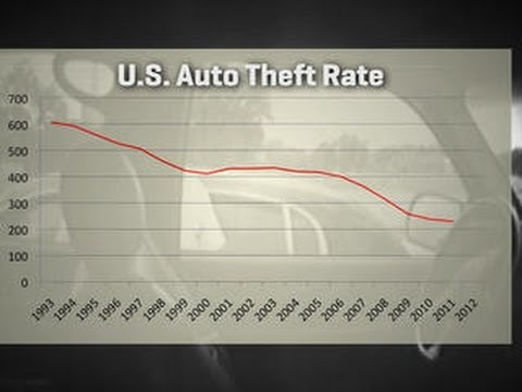 Smarter driver: Why car theft is on the decline