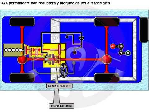 Tipos de tecnología 4x4 o de transmisión integral (15/18)