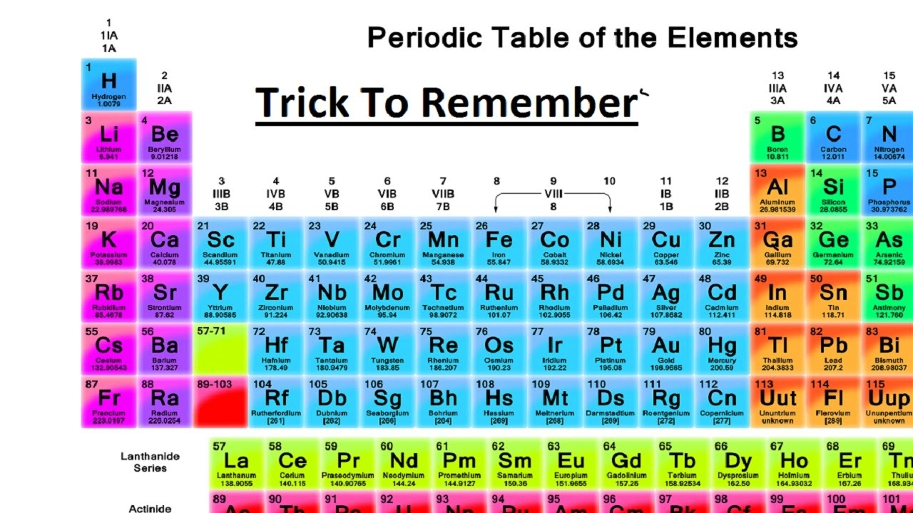 trick to remember periodic table elements in order - Periodic Table Of Elements Be
