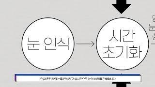 인공지능 얼굴인식을 활용한 졸음운전 방지 시스템 (김성…