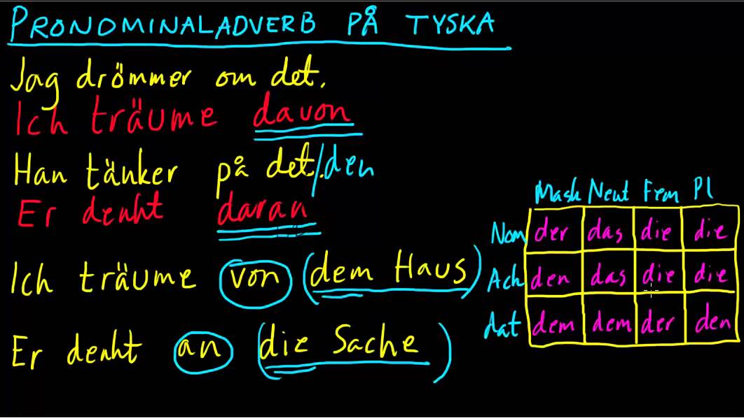Tyska 4: Pronominaladverb davon, daran