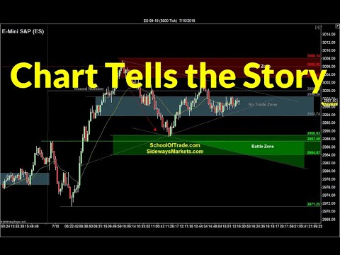 This Chart Says It All | Crude Oil, Emini, Nasdaq, Gold, Euro
