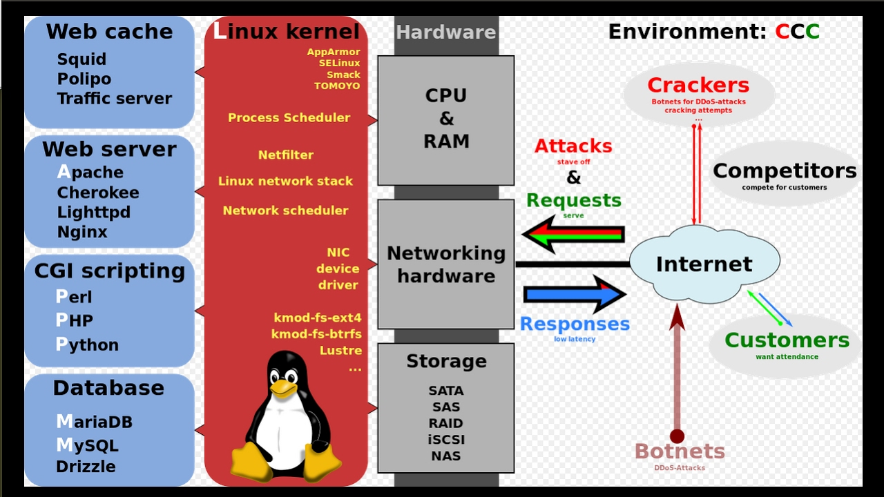 linux based web application infrastructure Nagios provides enterprise-class open source it monitoring, network monitoring, server and applications monitoring download nagios today.