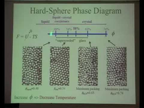 Nucleation and growth of hard-sphere colloidal by David Weitz