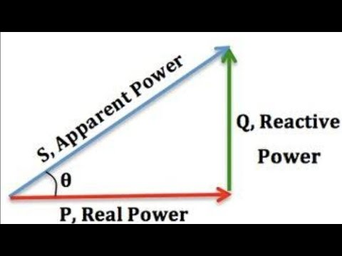 All About Power Factor