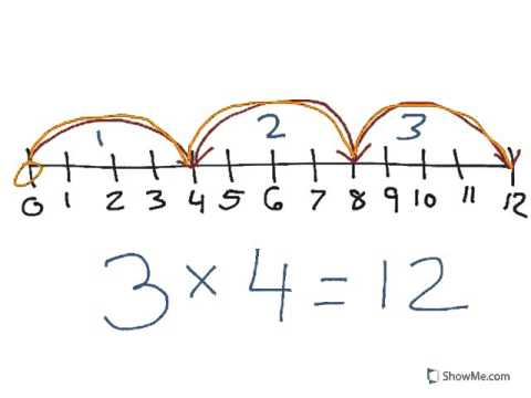 Image result for multiply on number line